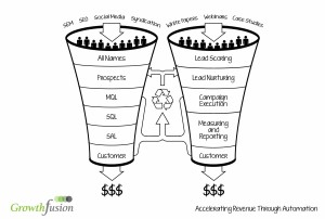 Demand Funnel Graphic Invert